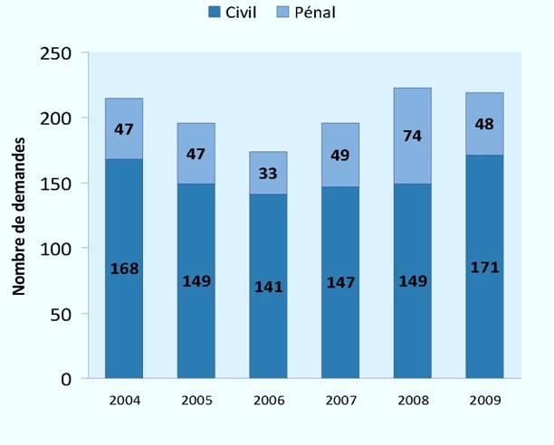 Demandes d'autorisation déposées (2004-2009)