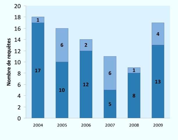 Requêtes en intervention accordées (2004-2009)