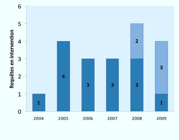 Requêtes en intervention rejetées (2004-2009)