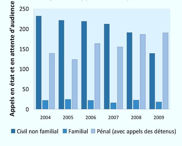Appels en état et en attente d'audience (2004-2009) (fin de l'année)