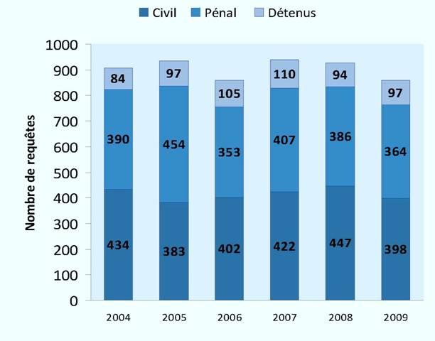 Requêtes devant un juge siégeant seul (2004-2009)