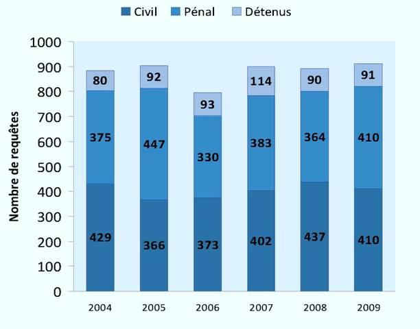 Requêtes réglées par un juge seul (2004-2009)