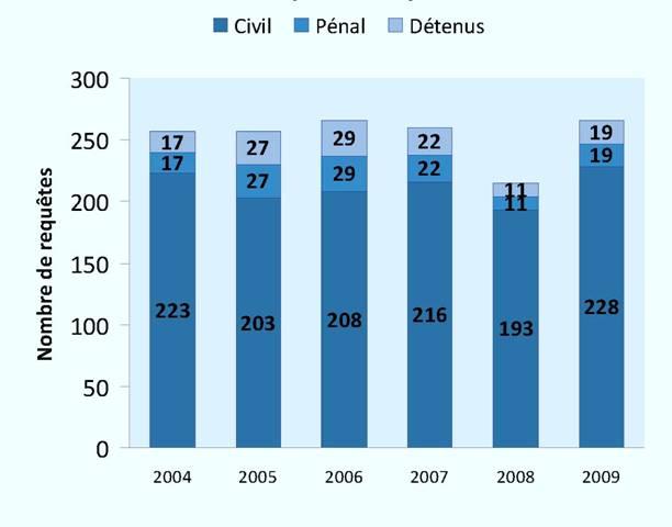 Requêtes déposées devant une formation (2004-2009)