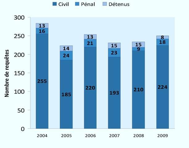 Requêtes réglées par une formation (2004-2009)