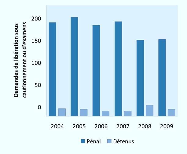 Nombre d'examens de la caution (2004-2009)
