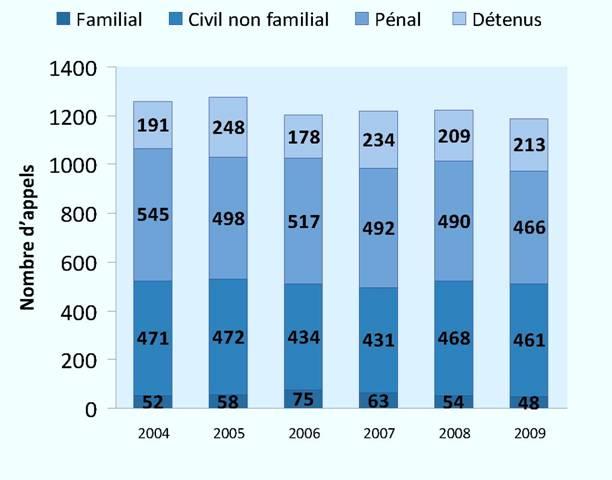 Appels sur le fond (2004-2009)