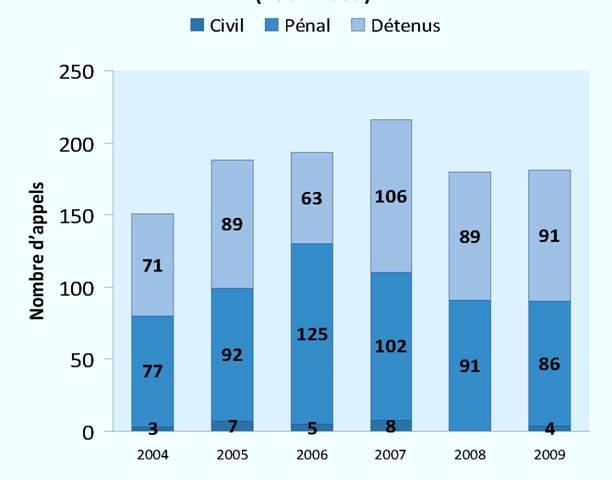 Appels rejetés pour cause d'abandon (2004-2009)