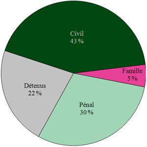 43% civil, 5% famille, 30% pénal, and 22% détenus