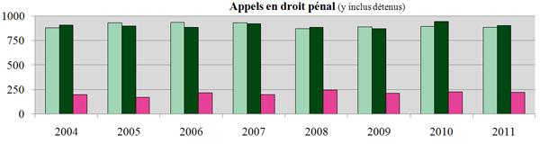 Appels en droit pénal (y inclus détenus)