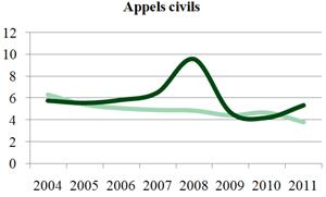Appels civils