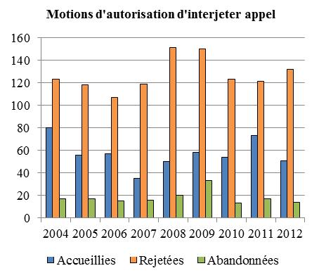 Diagramme à colonnes qui illustre le nombre de motions d'autorisation d'interjeter appel accueillies, rejetées et abandonnées chaque année, de 2004 à 2012.