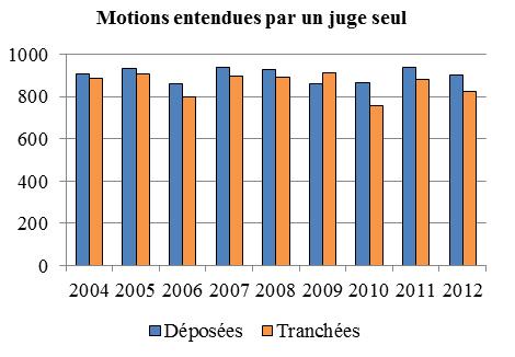 Diagramme à colonnes qui illustre le nombre de motions devant un juge seul qui sont déposées et tranchées chaque année, de 2004 à 2012.