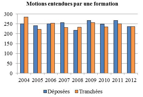 Diagramme à colonnes qui illustre le nombre de motions devant une formation qui sont déposées et tranchées chaque année, de 2004 à 2012.