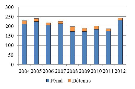 Diagramme à colonnes qui illustre le nombre de demandes de liberté sous caution et de révisions, dans des affaires pénales et de détenus, chaque année de 2004 à 2012.