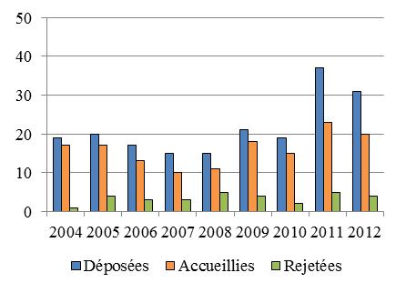 Diagramme à colonnes qui illustre le nombre de motions d'intervention par des tiers qui ont été déposées, accueillies et rejetées chaque année, de 2004 à 2012.