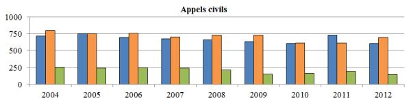 Diagramme à colonnes qui illustre le nombre d'appels civils reçus, tranchés et en instance chaque année, de 2004 à 2012.