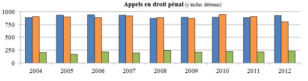 Diagramme à colonnes qui illustre le nombre d'appels en droit pénal (y compris ceux qui sont interjetés par des détenus) reçus, tranchés et en instance chaque année, de 2004 à 2012.