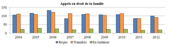 Diagramme à colonnes qui illustre le nombre d'appels en droit de la famille reçus, tranchés et en instance chaque année, de 2004 à 2012.