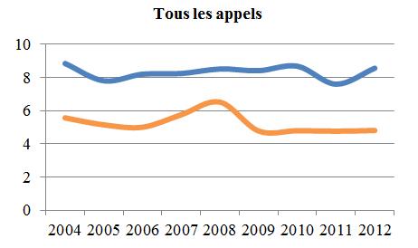 Graphique linéaire simple illustrant la moyenne de la période menant à l'état de cause et la moyenne de la période de l'état de cause à l'audition de tous les appels, de 2004 à 2012 (en mois).