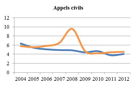 Graphique linéaire simple illustrant la moyenne de la période menant à l'état de cause et la moyenne de la période de l'état de cause à l'audition des appels civils, de 2004 à 2012 (en mois).
