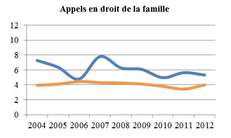 Graphique linéaire simple illustrant la moyenne de la période menant à l'état de cause et la moyenne de la période de l'état de cause à l'audition des appels en droit de la famille, de 2004 à 2012 (en mois).