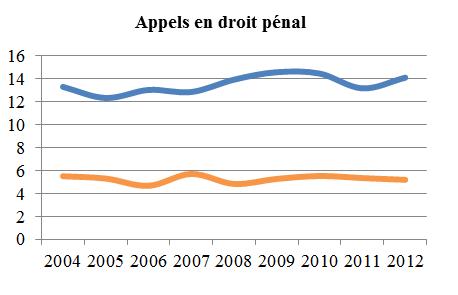 Graphique linéaire simple illustrant la moyenne de la période menant à l'état de cause et la moyenne de la période de l'état de cause à l'audition des appels en droit pénal, de 2004 à 2012 (en mois).
