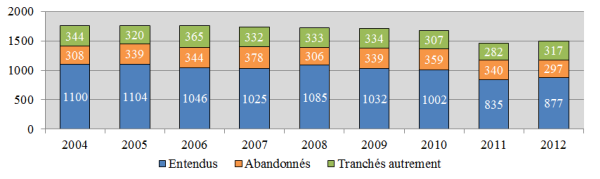 Diagramme à colonnes qui illustre le nombre d'appels entendus, abandonnés et tranchés autrement chaque année, de 2004 à 2012.