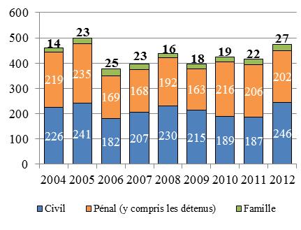 Diagramme à colonnes qui illustre le nombre d'appels pris en délibéré chaque année de 2004 à 2012 en droit civil, en droit de la famille et en droit pénal (y compris ceux qui sont interjetés par des détenus).