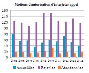 Diagramme à colonnes qui illustre le nombre de motions d'autorisation d'interjeter appel accueillies, rejetées et abandonnées chaque année, de 2004 à 2013.