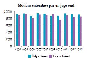 Diagramme à colonnes qui illustre le nombre de motions devant un juge seul qui sont déposées et tranchées chaque année, de 2004 à 2013.