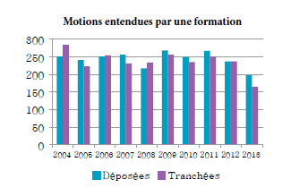 Diagramme à colonnes qui illustre le nombre de motions devant une formation qui sont déposées et tranchées chaque année, de 2004 à 2013.