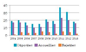 Diagramme à colonnes qui illustre le nombre de motions d'intervention par des tiers qui ont été déposées, accueillies et rejetées chaque année, de 2004 à 2013.