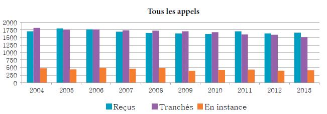 Diagramme à colonnes qui illustre le nombre d'appels reçus, tranchés et en instance chaque année, de 2004 à 2013.