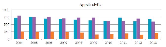 Diagramme à colonnes qui illustre le nombre d'appels civils reçus, tranchés et en instance chaque année, de 2004 à 2013.