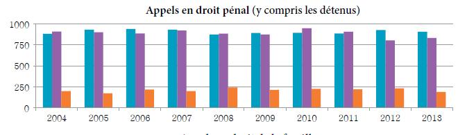 Diagramme à colonnes qui illustre le nombre d'appels en droit pénal (y compris ceux qui sont interjetés par des détenus) reçus, tranchés et en instance chaque année, de 2004 à 2013.