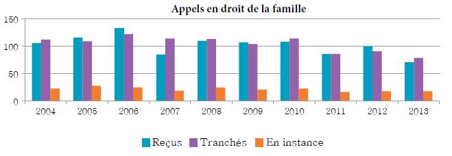 Diagramme à colonnes qui illustre le nombre d'appels en droit de la famille reçus, tranchés et en instance chaque année, de 2004 à 2013.