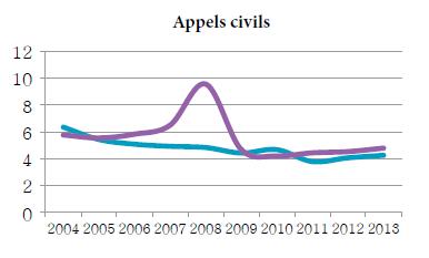 Graphique linéaire simple illustrant la moyenne de la période menant à l'état de cause et la moyenne de la période de l'état de cause à l'audition pour les appels civils, de 2004 à 2013 (en mois).