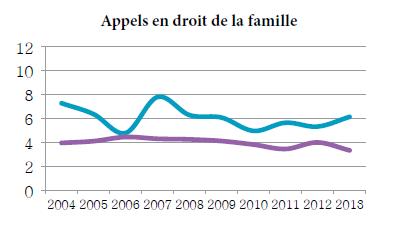 Graphique linéaire simple illustrant la moyenne de la période menant à l'état de cause et la moyenne de la période de l'état de cause à l'audition pour les appels en droit de la famille, de 2004 à 2013 (en mois).