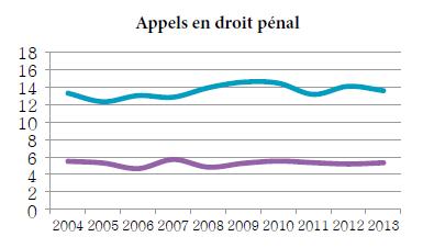 Graphique linéaire simple illustrant la moyenne de la période menant à l'état de cause et la moyenne de la période de l'état de cause à l'audition pour les appels en droit pénal, de 2004 à 2013 (en mois).