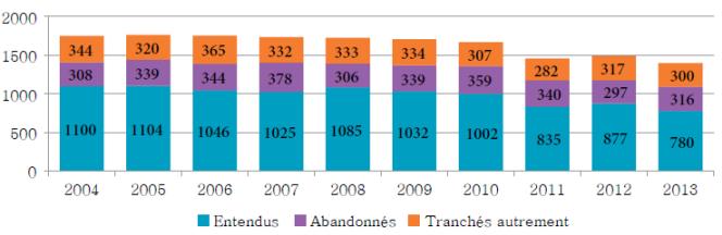 Diagramme à colonnes qui illustre le nombre d'appels entendus, abandonnés et tranchés autrement chaque année, de 2004 à 2013.