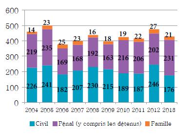 Diagramme à colonnes qui illustre le nombre d'appels pris en délibéré chaque année de 2004 à 2013 en droit civil, en droit de la famille et en droit pénal (y compris ceux qui sont interjetés par des détenus).