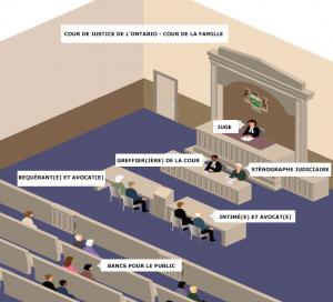Disposition de la salle d'audience