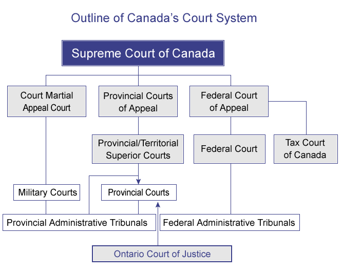 Canada Court System
