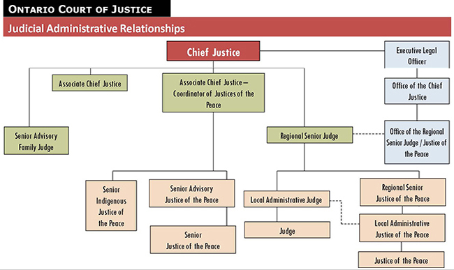 Organization chart of judicial administrative relationships